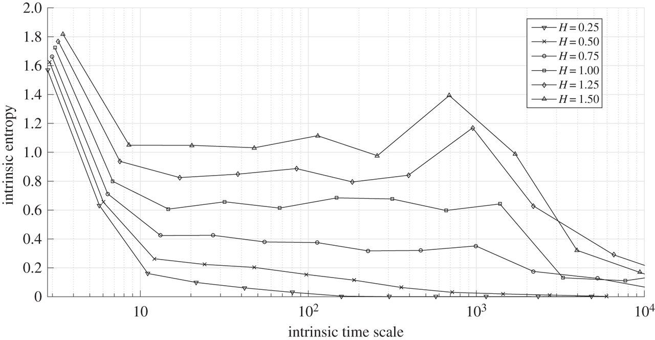 Scale-dependent intrinsic entropies of complex time series