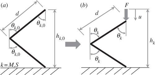 Folding behaviour of Tachi–Miura polyhedron bellows