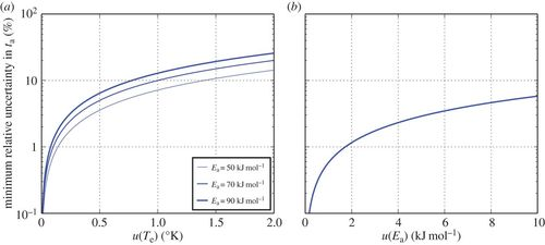 Theoretical constraints on the precision and age range of