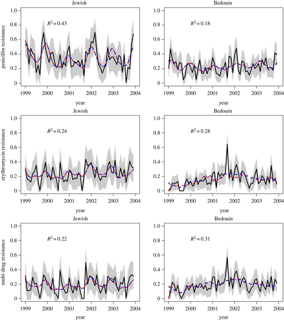 An Evolutionary Model To Predict The Frequency Of Antibiotic Resistance Under Seasonal