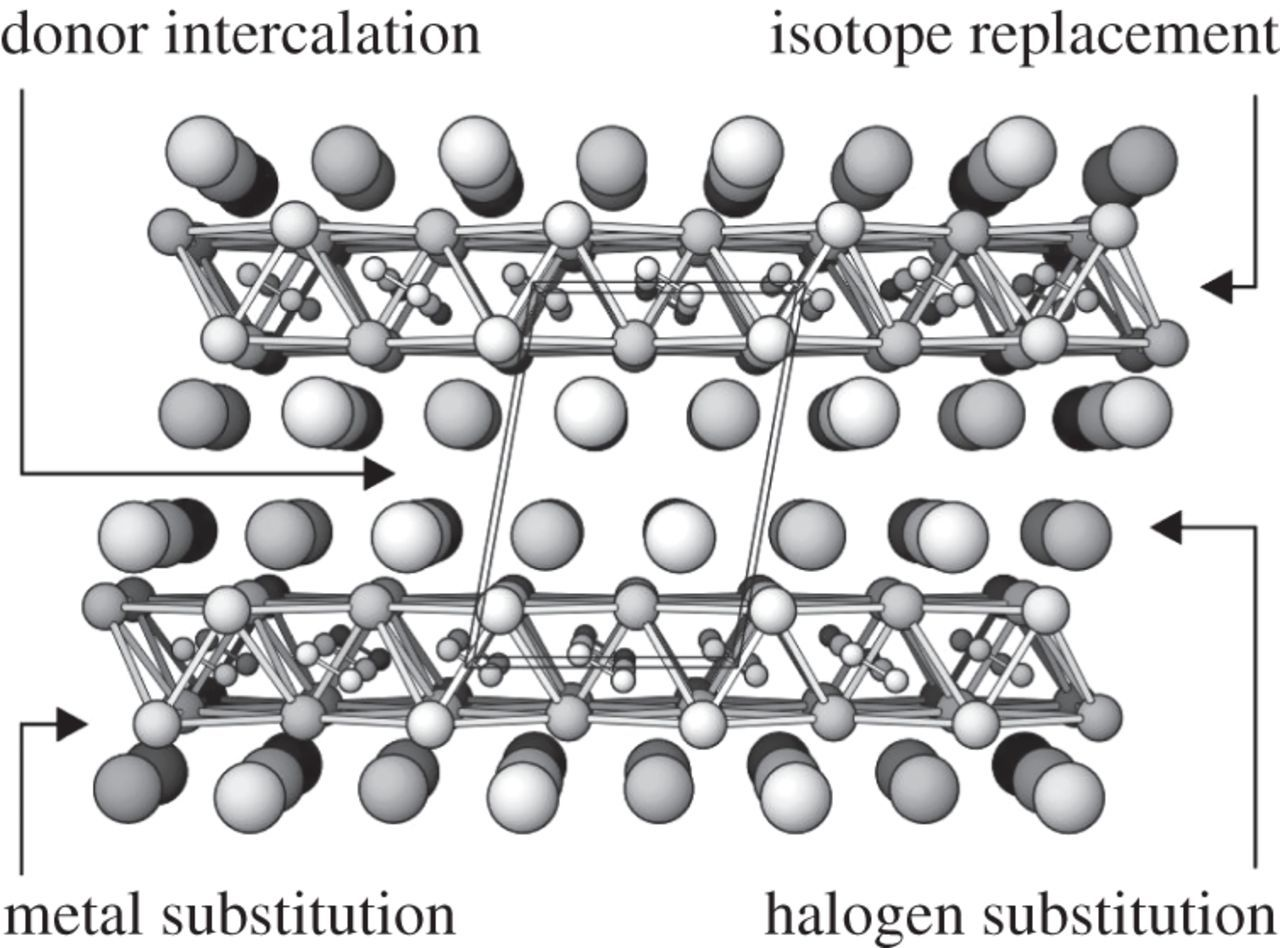 Superconductivity and the periodic table: from elements to