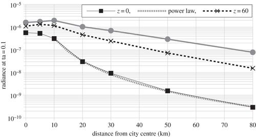 Physical behaviour of anthropogenic light propagation into
