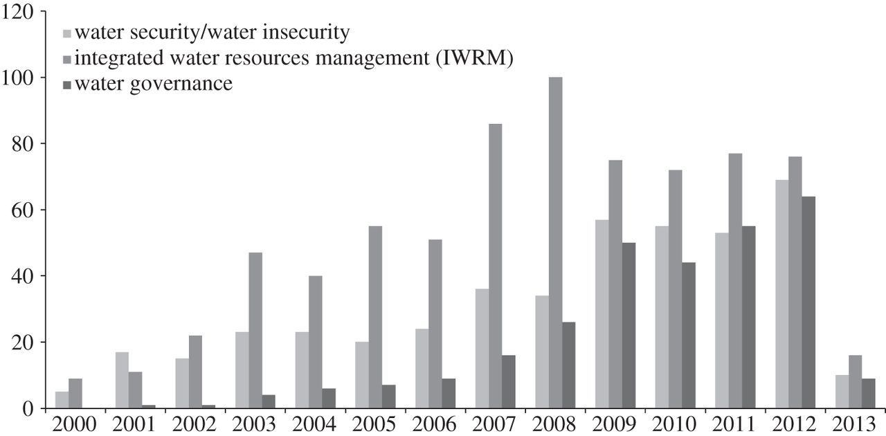 The governance dimensions of water security: a review