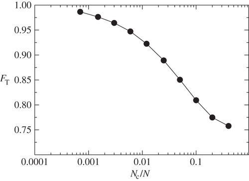 Periodicity, synchronization and persistence in pre