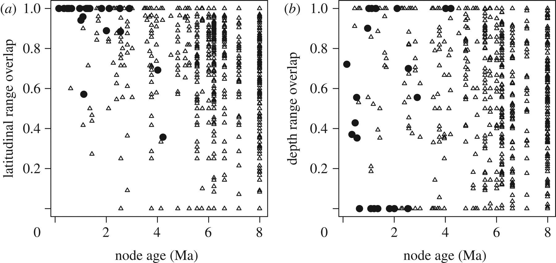 Speciation along a depth gradient in a marine adaptive