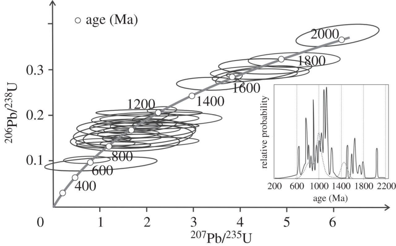 Geology and environments of subglacial Lake Vostok