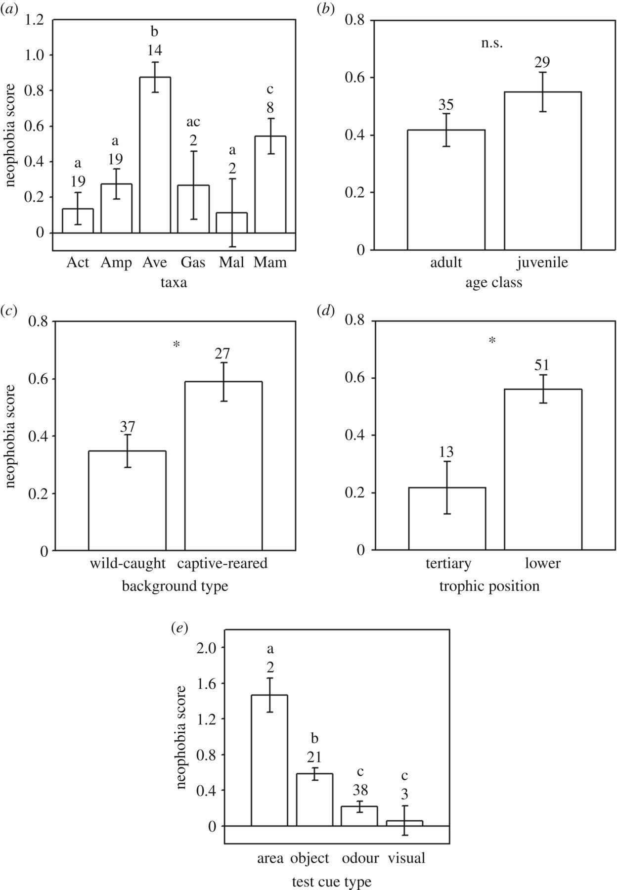 Patterns of predator neophobia: a meta-analytic review