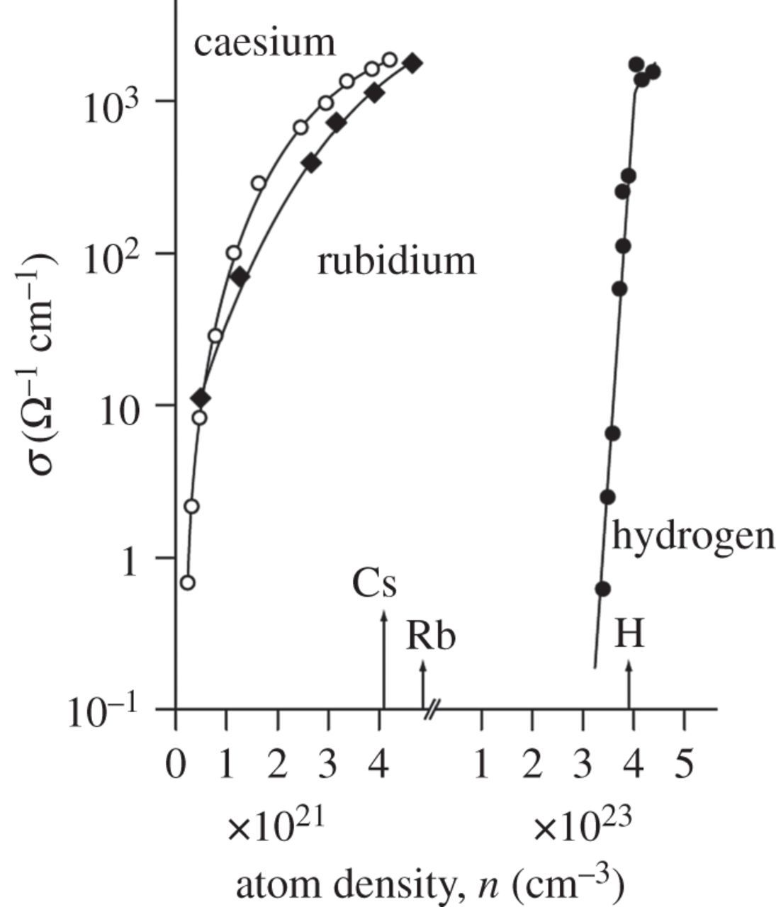 On The Occurrence Of Metallic Character In The Periodic