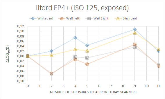 Figure 5: Changes in density for Ilford FP4+ as a function of the number of x-ray inspection.