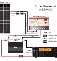 solar power at wb c3 98mmc solar power for the amateur radio station roy diagram of amateur radio solar power installation [ 1280 x 1150 Pixel ]