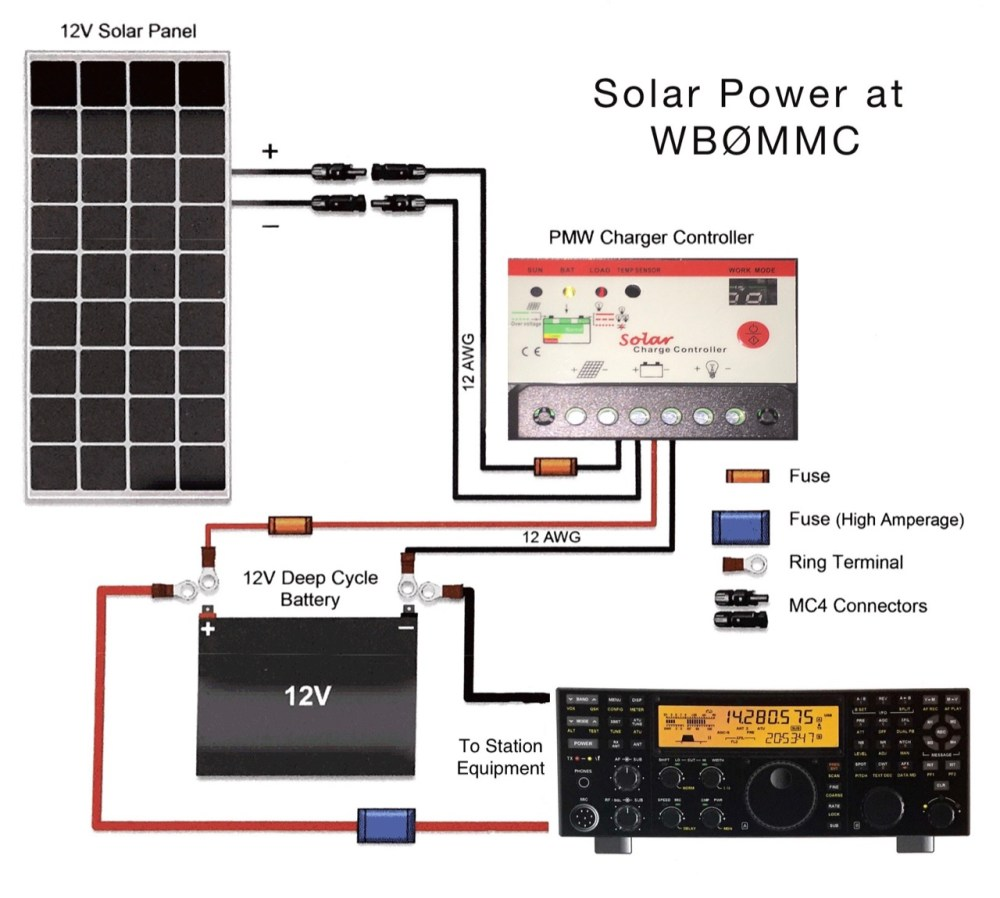 medium resolution of  solar power at wb c3 98mmc solar power for the amateur radio station roy diagram of amateur radio solar power installation