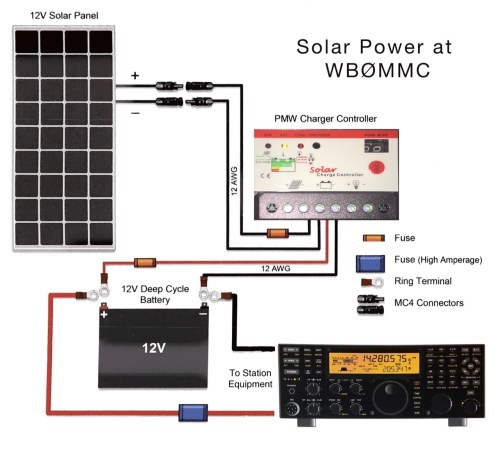 small resolution of  solar power at wb c3 98mmc solar power for the amateur radio station roy diagram of amateur radio solar power installation