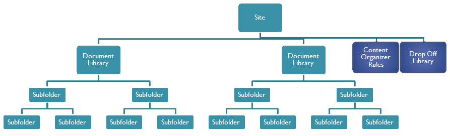 sharepoint 2010 site diagram advance ballast kit wiring content organizer feature for large hierarchies | roy kim on