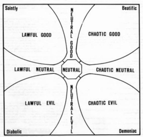 Dungeons and Dragons Alignment
