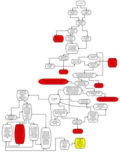(A primeira — e feia — versão do fluxograma. Adivinha o que são os pontos vermelhos?)