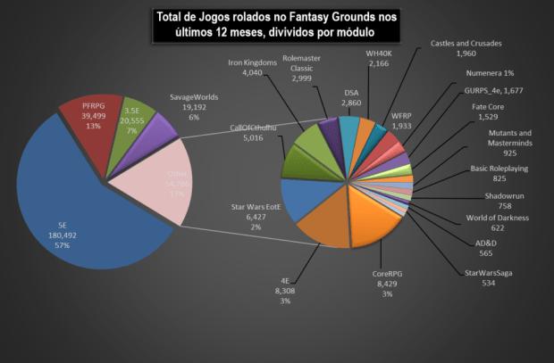 Módulos mais populares do Fantasy Grounds entre Outubro de 2015 e Setembro de 2016