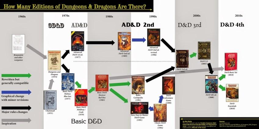 D&D-Versions