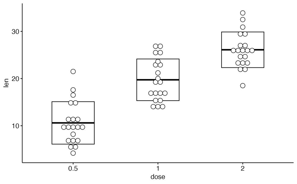 medium resolution of add box plot ggdotplot df x dose y len add boxplot