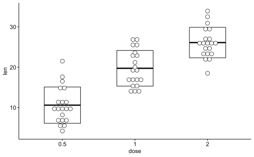 small resolution of add box plot ggdotplot df x dose y len add boxplot
