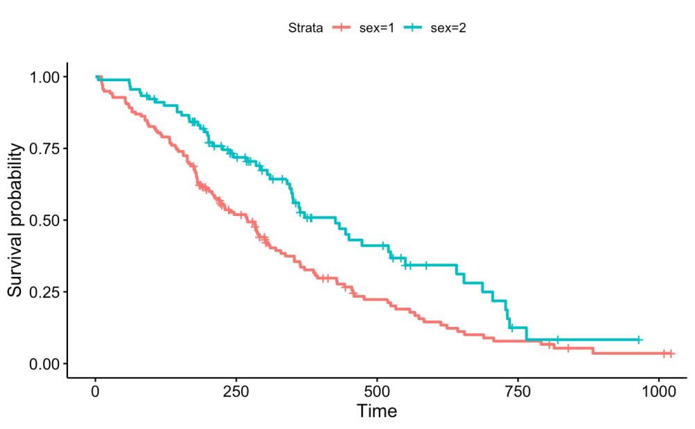 medium resolution of  data lung surv median line hv add medians survival change legends title labels legend title sex legend labs c male female