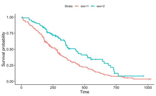small resolution of  data lung surv median line hv add medians survival change legends title labels legend title sex legend labs c male female