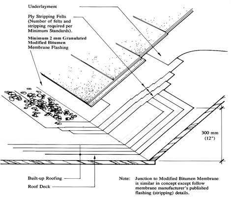 Roofing Details Manual & Flashing Height Sc 1 St