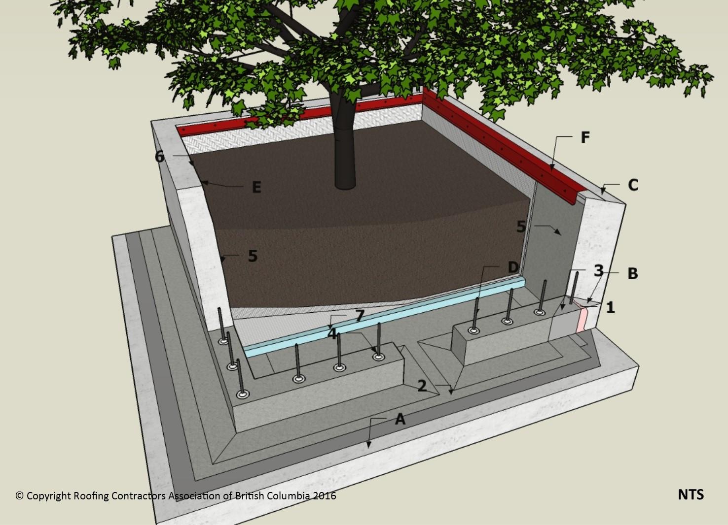 WP DetailsF176 Walls  Planter PreCurb Wall  RCABC