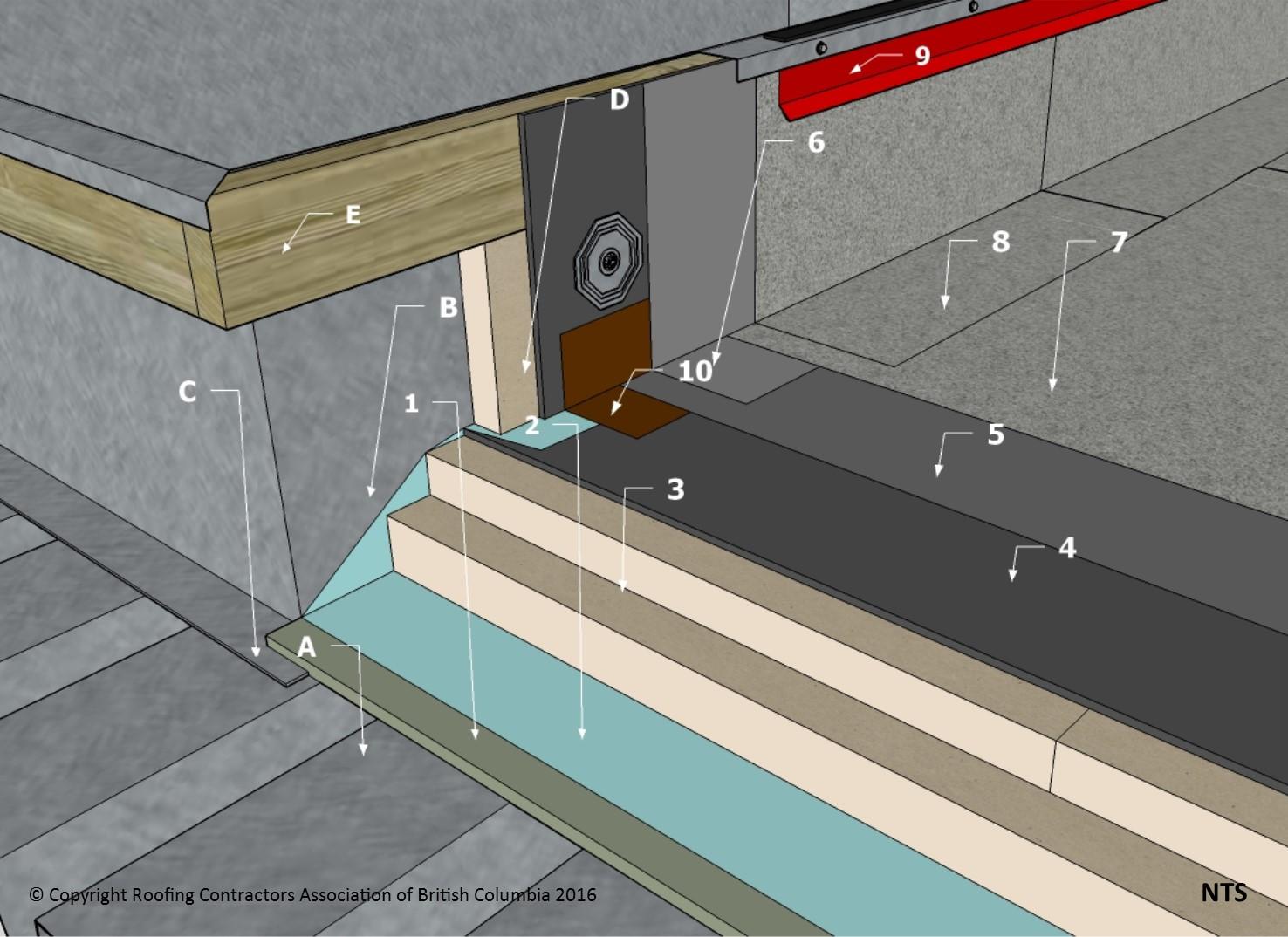 SBS DetailsD1764 Curbs  Sleepers Mechanical Opening