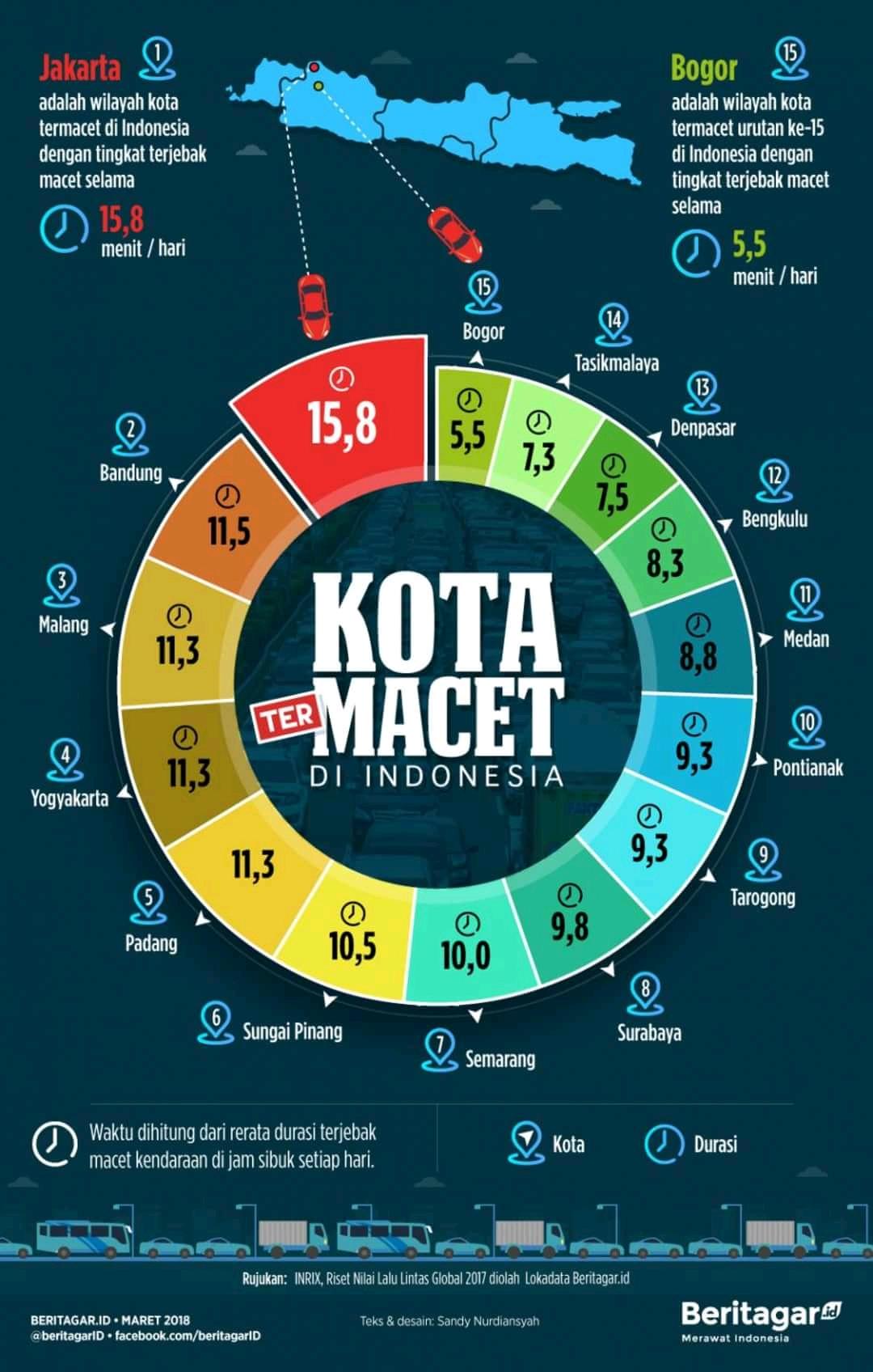 7 Kota Termacet di Indonesia 1
