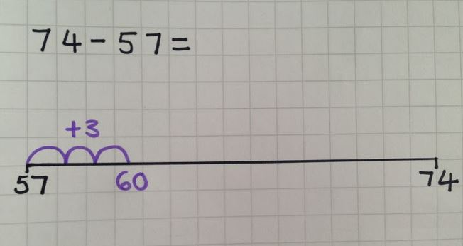 Methods for Maths! Lesson 4: Finding the difference on an