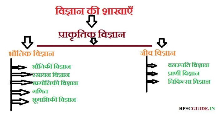 What is Science In Hindi : विज्ञान की परिभाषा क्या है ? प्रकार, गुण, महत्व