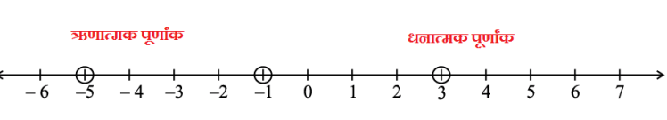 पूर्णांक संख्या किसे कहते हैं? What are The Integers Numbers In Hindi