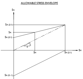 allowablestressenvelope_000