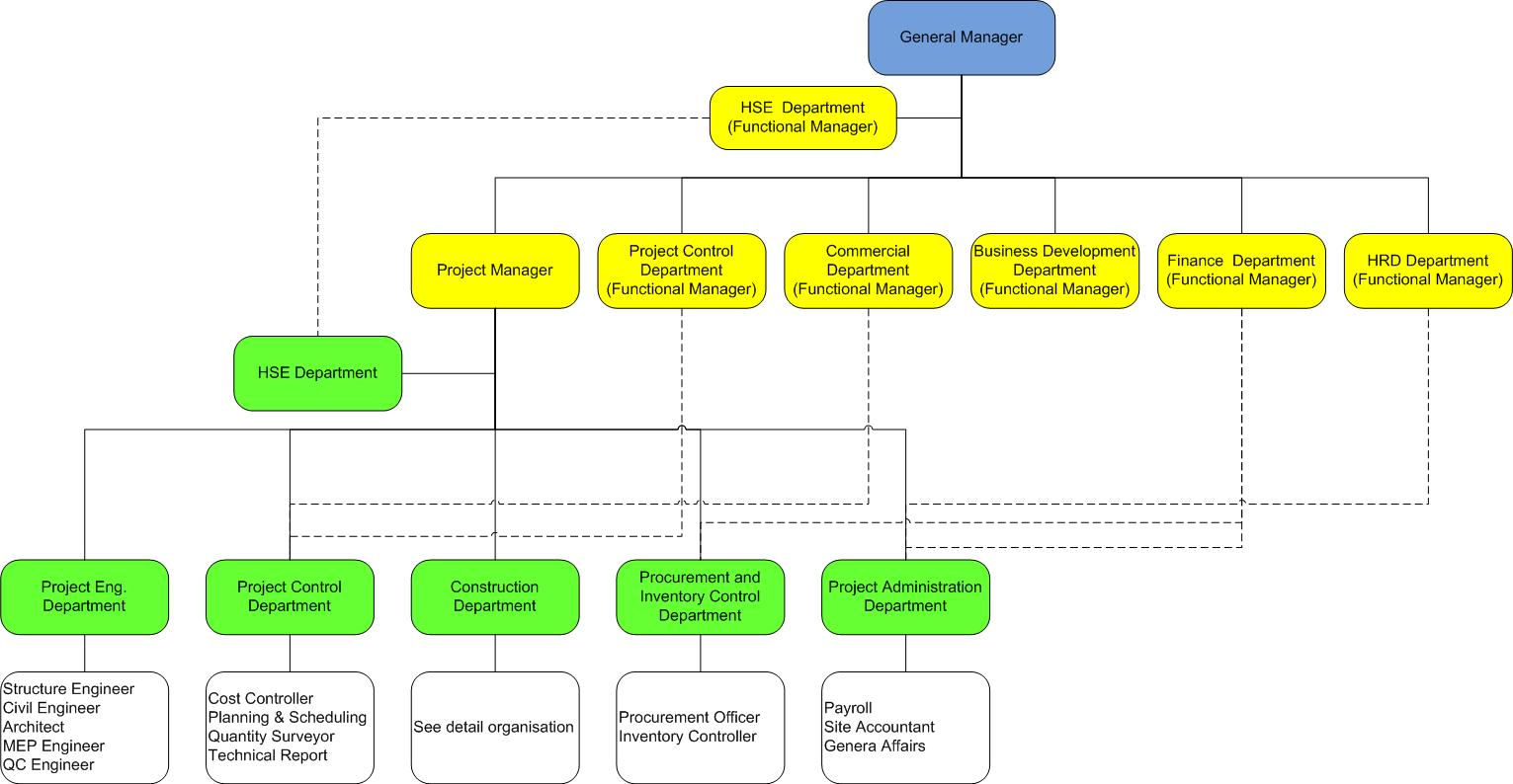 project management office structure diagram rj11 jack wiring rquzwainaace casablanca q1 2012 aace