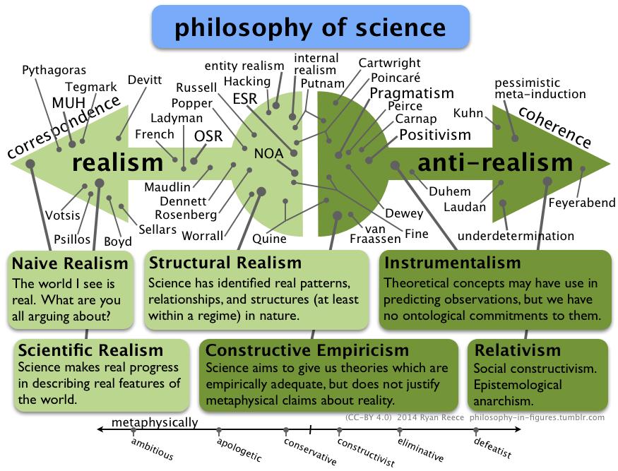 """Résultat de recherche d'images pour """"scientific realism"""""""