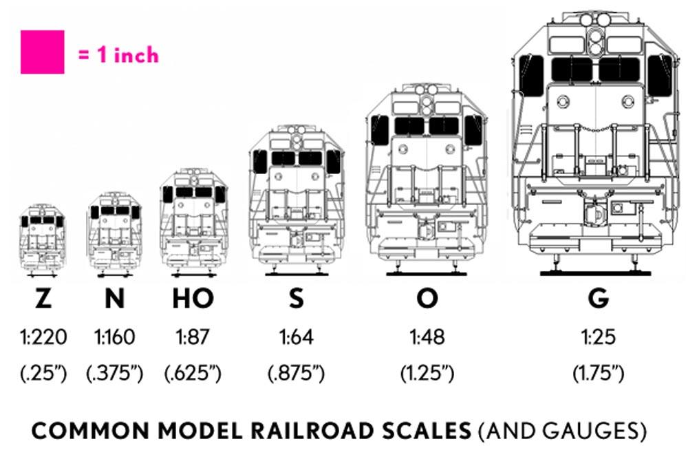Model Railroad Teach Scales