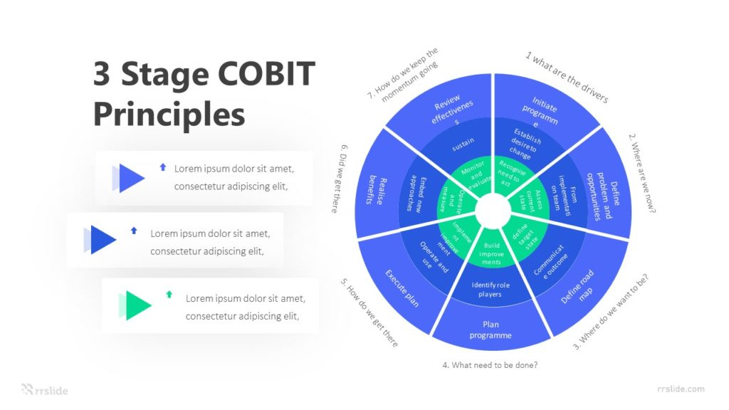 3 Stage COBIT Principles Infographic Template