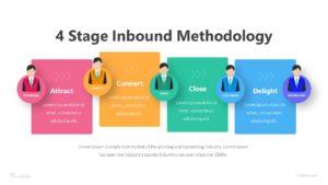 4 Stage Inbound Methodology Infographic Template