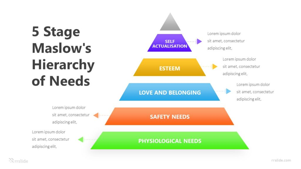 5 Stage Maslow's Hierarchy Needs Infographic Template