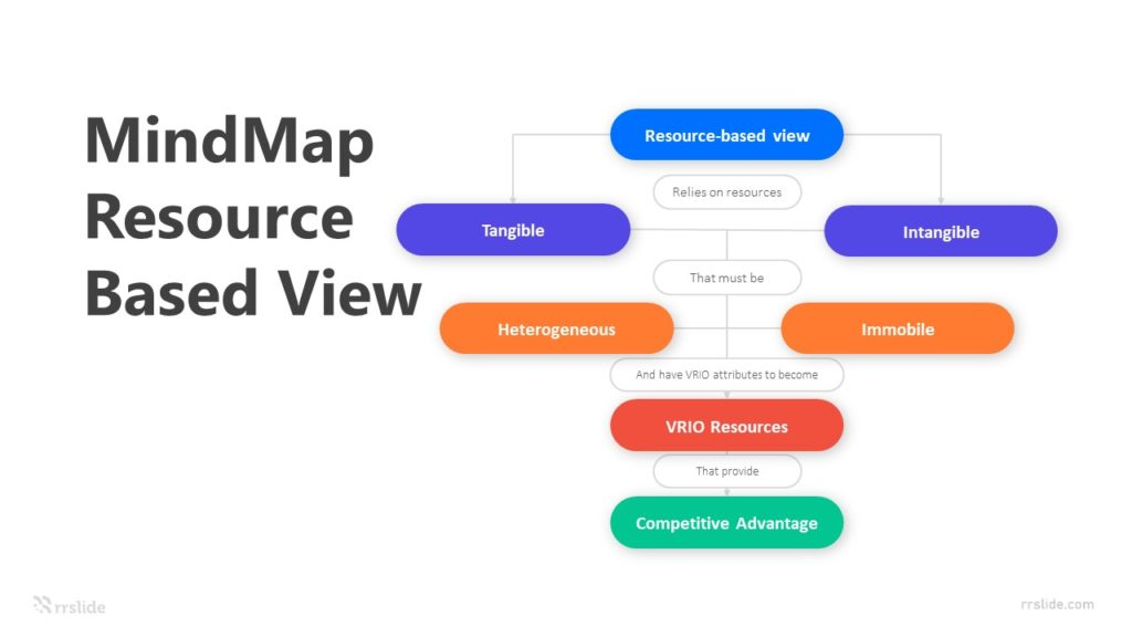 8 MindMap Resource Based View Infographic Template