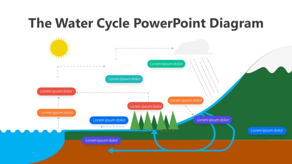 10 The Water Cycle PowerPoint Diagram Infographic Template