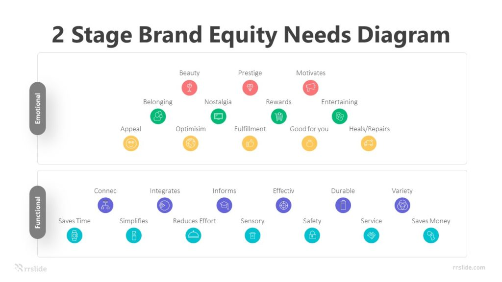 2 Stage Brand Equity Needs Diagram Infographic Template