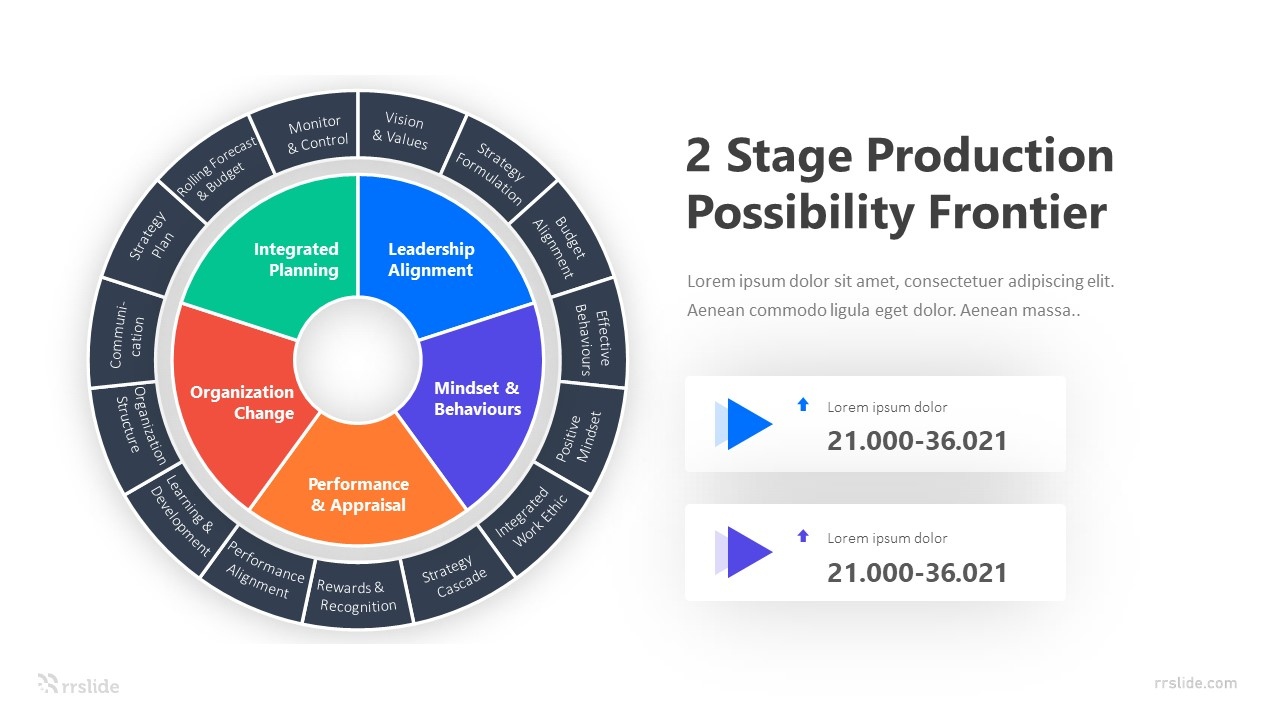 2 Stage Production Possibility Frontier Infographic Template