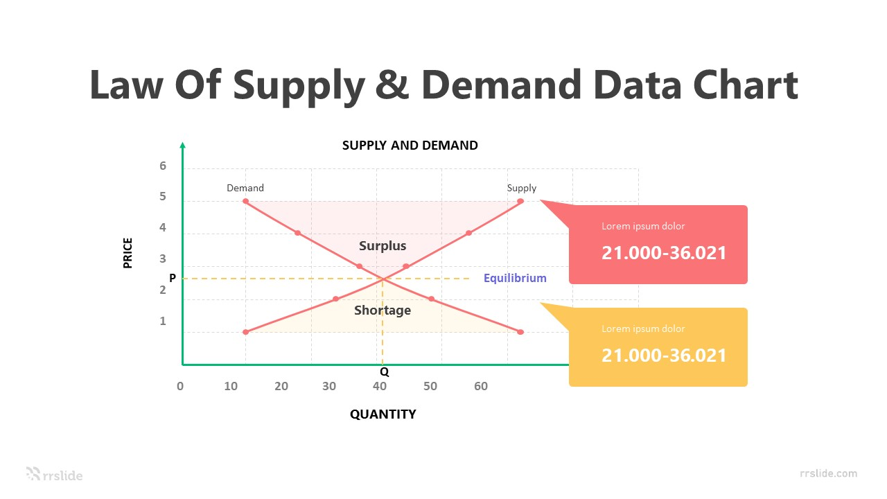 2 Step Law Of Supply & Demand Data Chart infographic Template