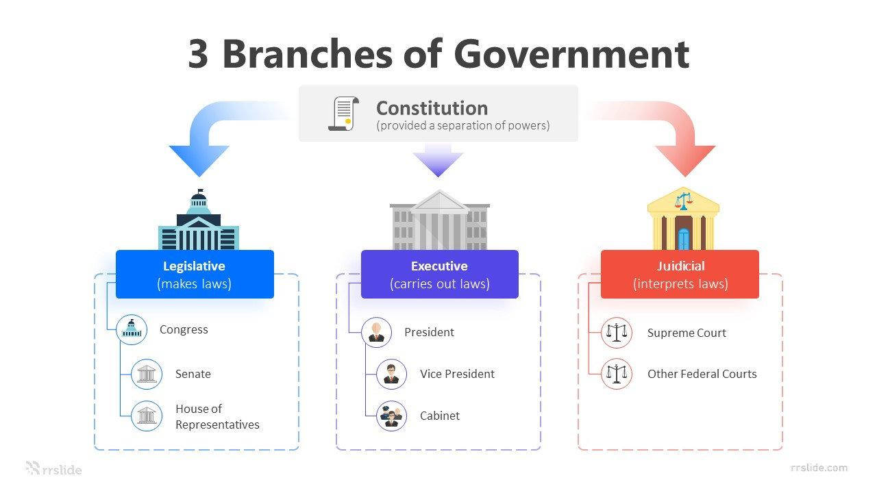 3 Branches Of Government Infographic Template