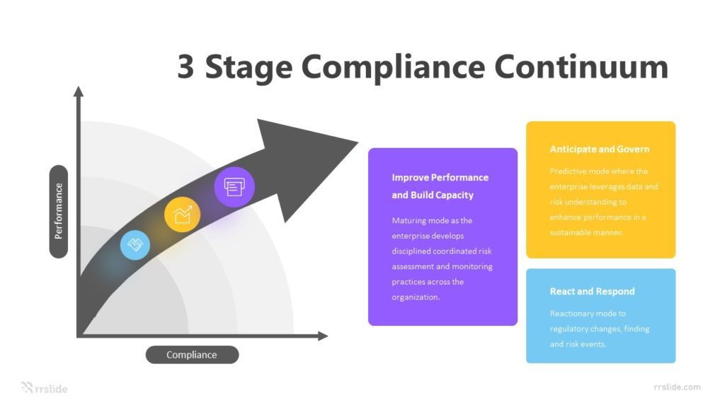 3 Stage Compliance Continuum Infographic Template