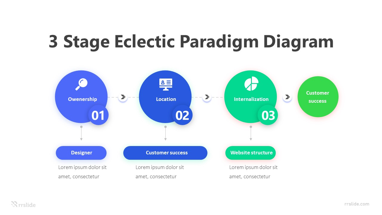 3 Stage Eclectic Paradigm Diagram Infographic Template