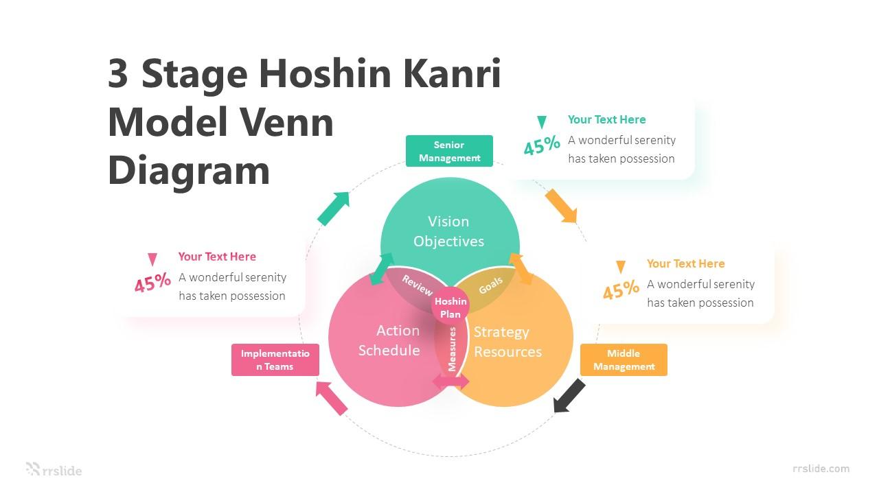 3 Stage Hoshin Kanri Model Venn Diagram Infographic Template
