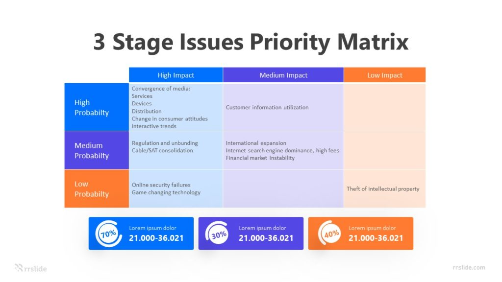 3 Stage Issues Priority Matrix Infographic Template