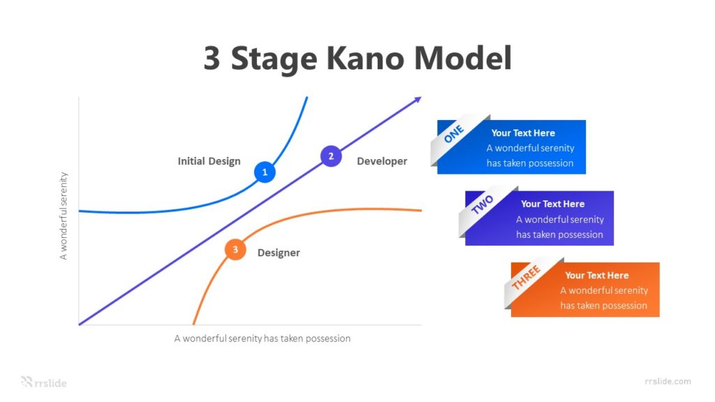 3 Stage Kano Model Infographic Template